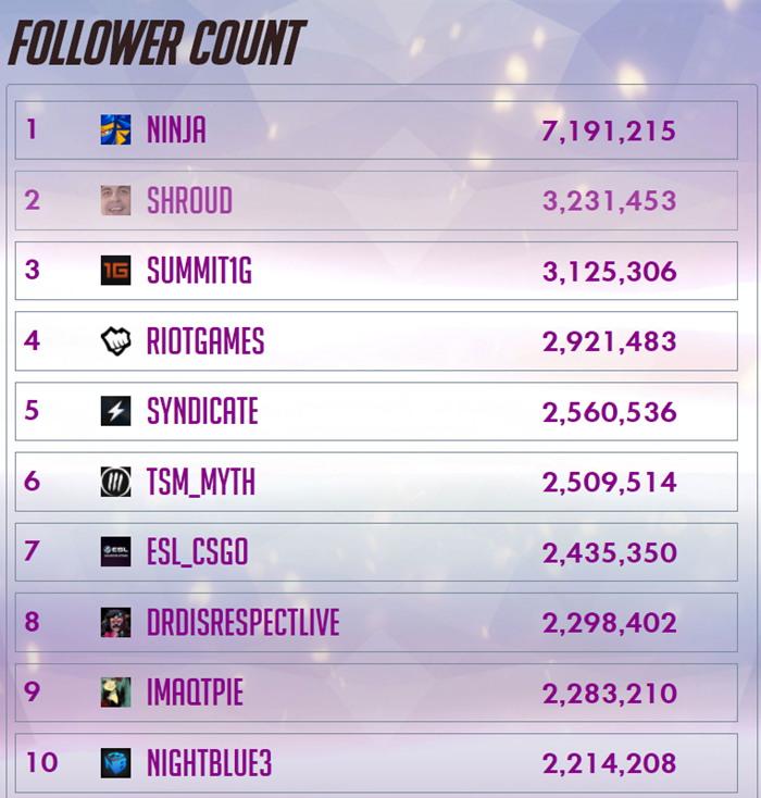 Why your Twitch follower count means $#!%, and why Follow